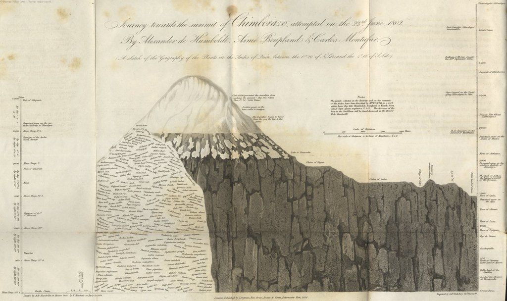 Humboldts illustration of his ascent of Mount Chimborazo (6263 m) in the Andes in 1802